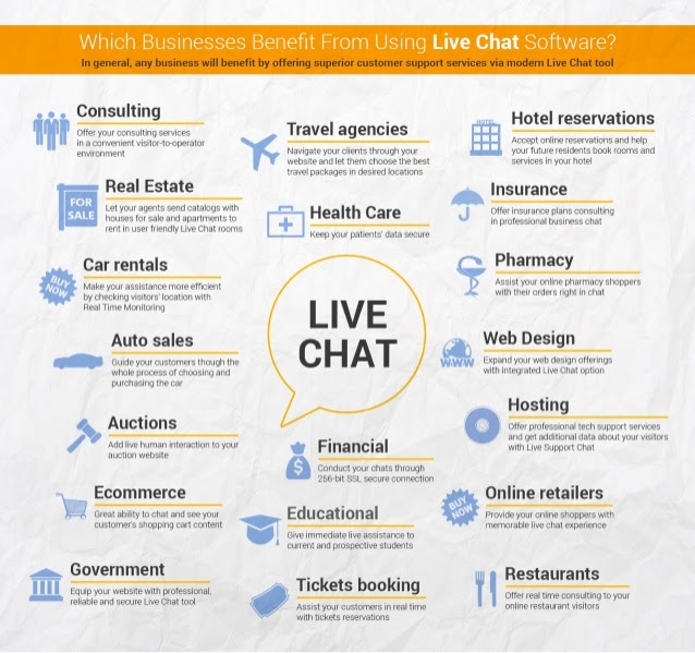 which businesses benefit from using live chat?