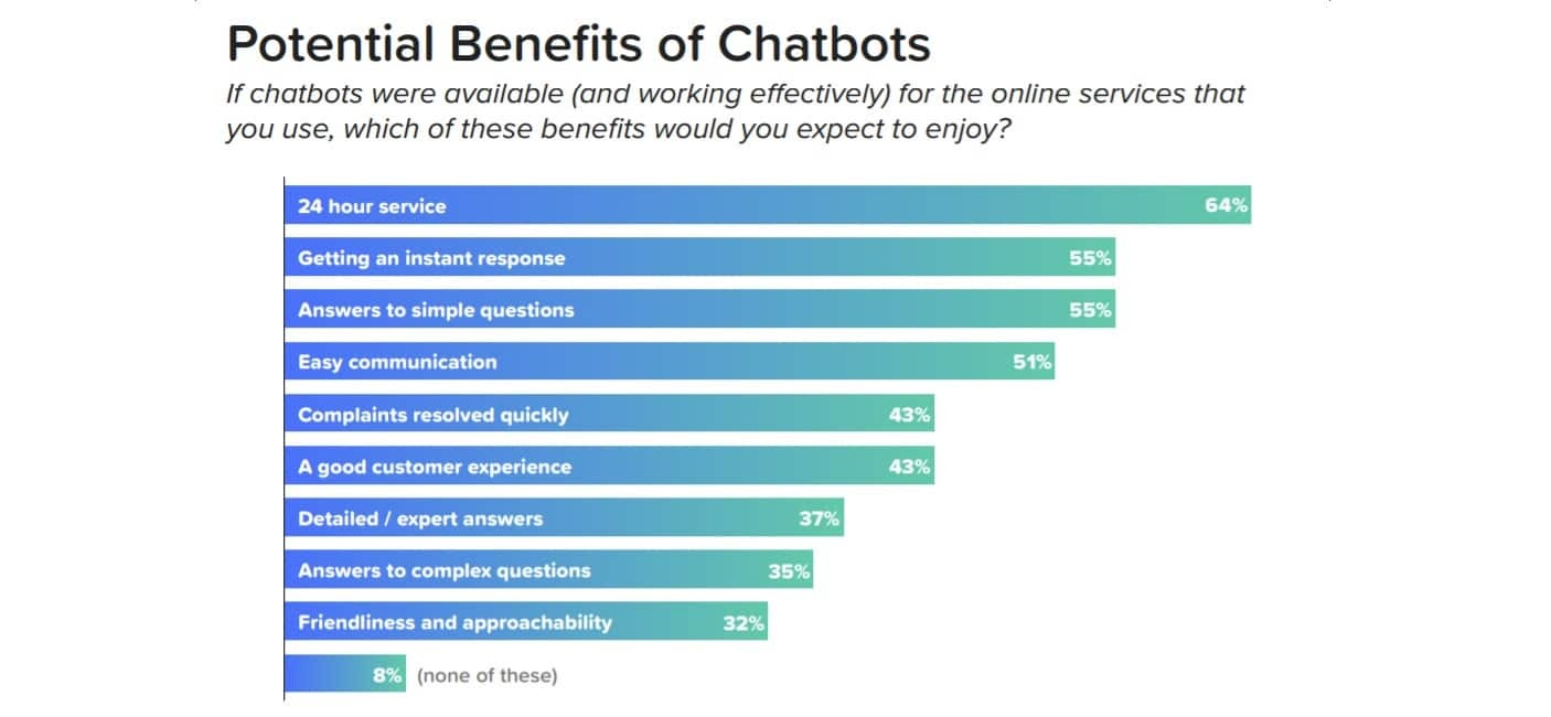 Why are chatbots useful?
