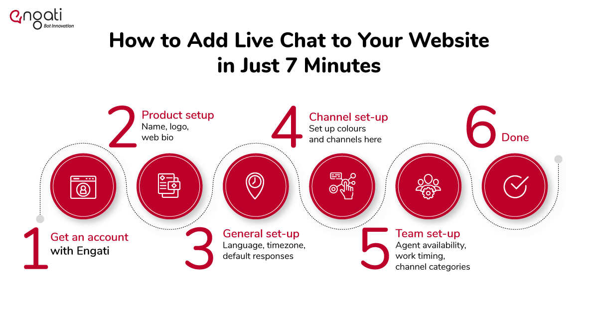 11 reasons why you need live chat now (& how to set it up in 7 mins)