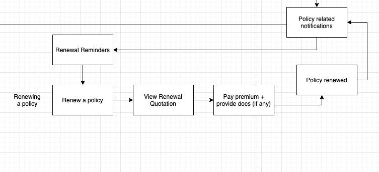 chatbot flow diagram