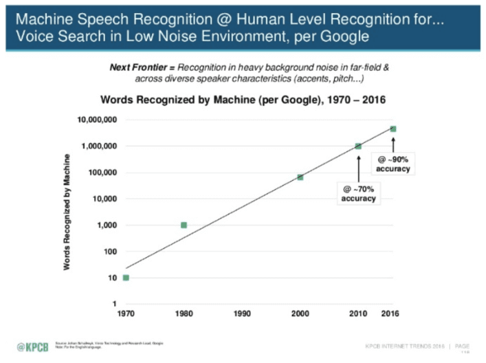 Machine Learning in Speech Recognition for voice search