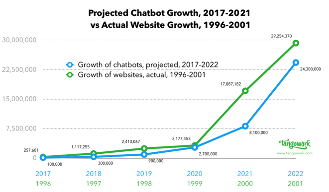 Chatbot growth across years