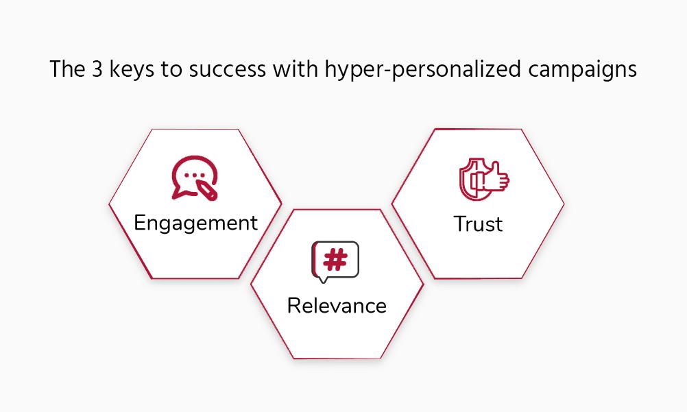 keys to successful hyper-personalization