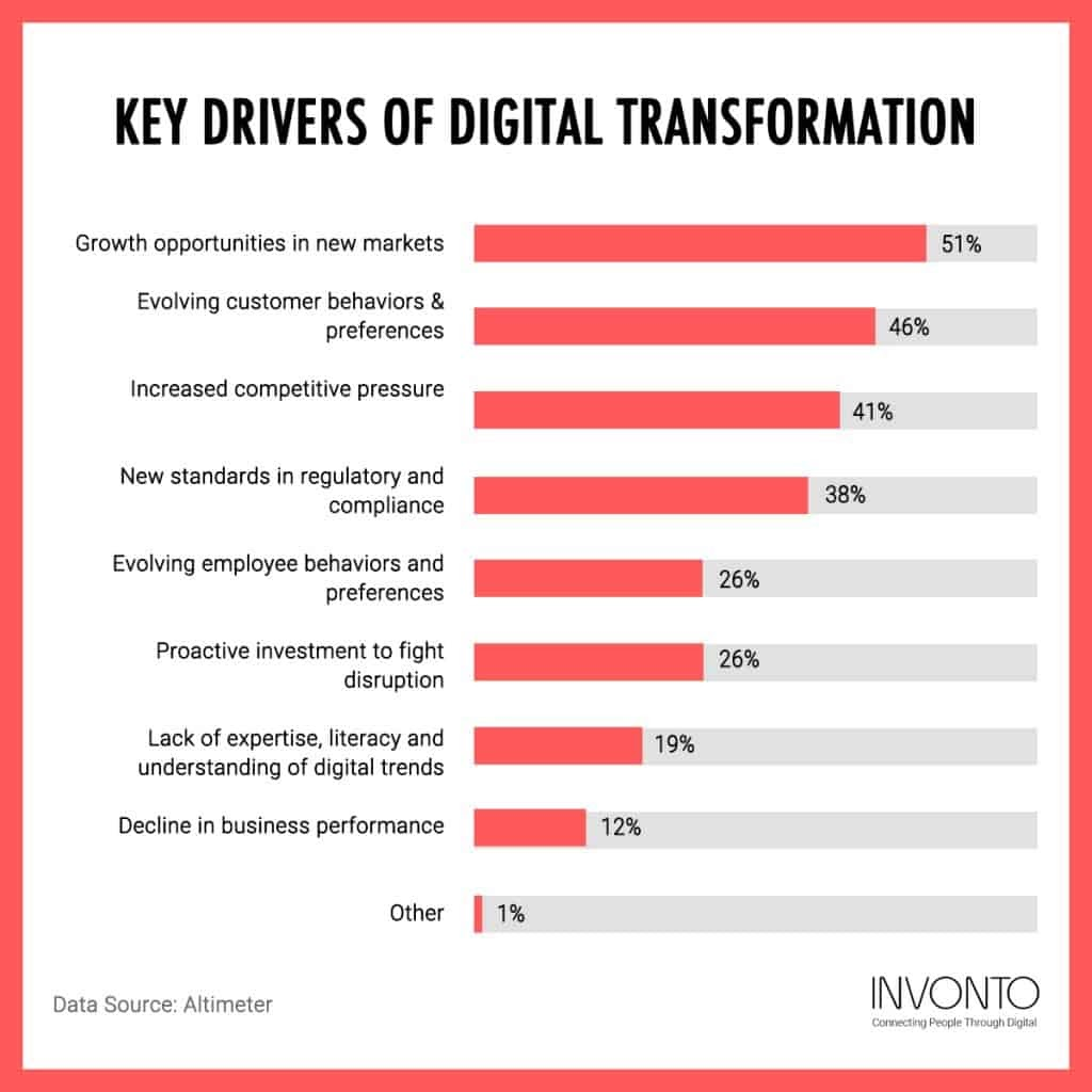 Key Drivers of Digital Transformation infographic by Invonto