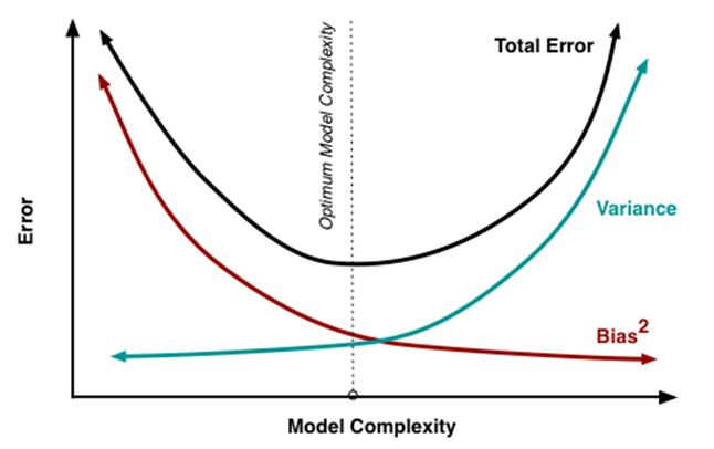 variance bias trade off