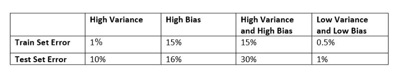variance bias error