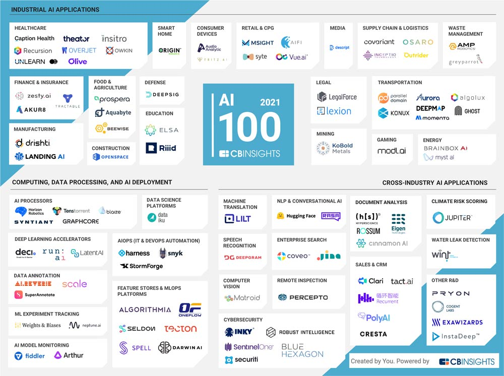 Tact.ai Named to the 2021 CB Insights AI 100 List of Most Innovative Artificial Intelligence Startups