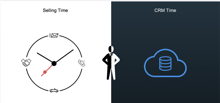 Selling Time and CRM Time