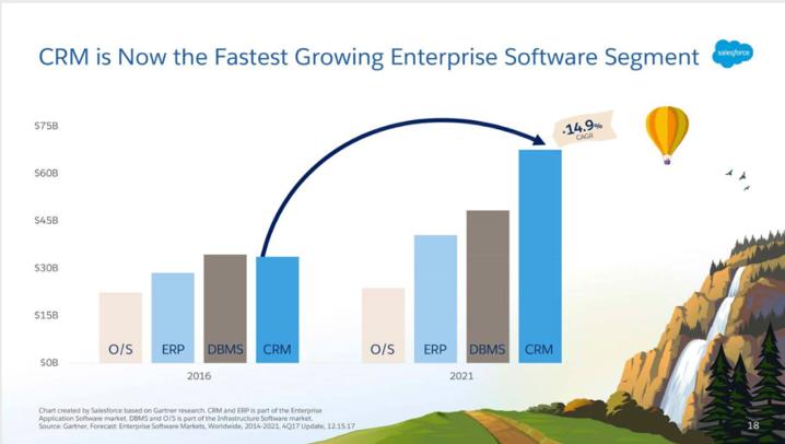 CRM Growth