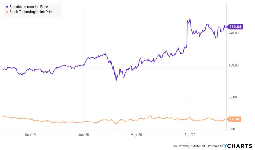 Stock pricing chart -  Salesforce vs Slack