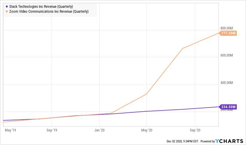 Quarterly revenue comparison chart - Zoom vs Slack