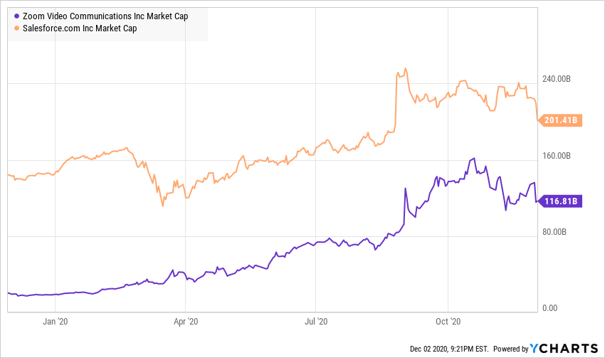 Marketing Capacity comparison chart - Salesforce vs Zoom