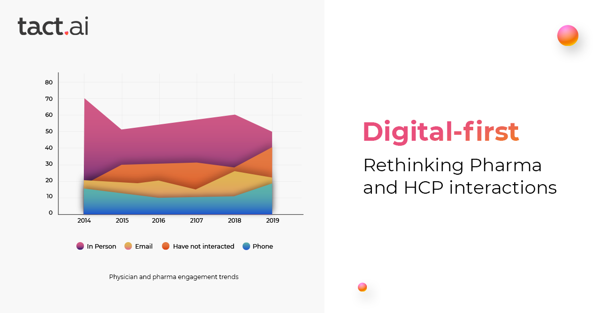 Digital-first: Rethinking Pharma and HCP interactions
