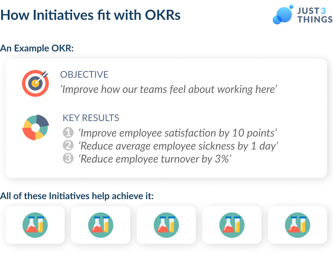OKRs and Initiatives