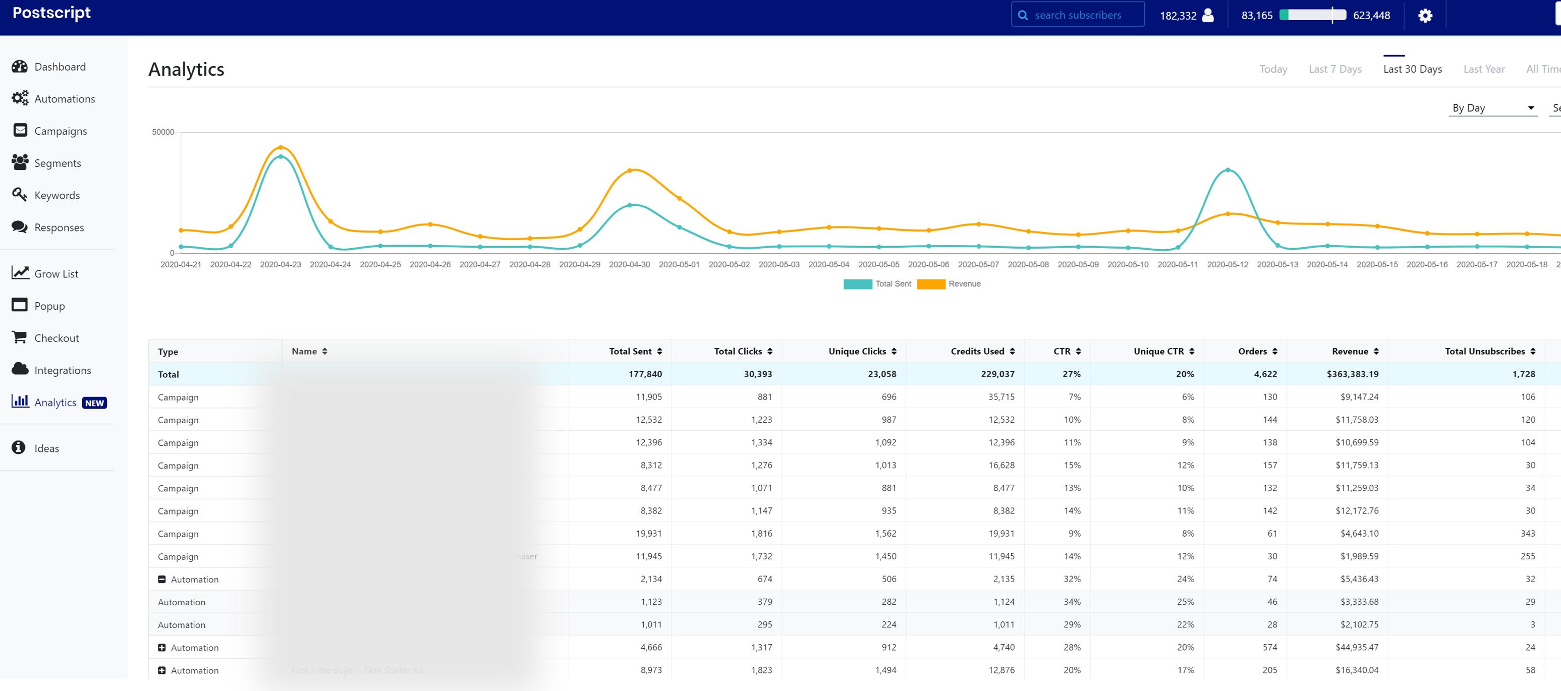 postscript dashboard showing analytics