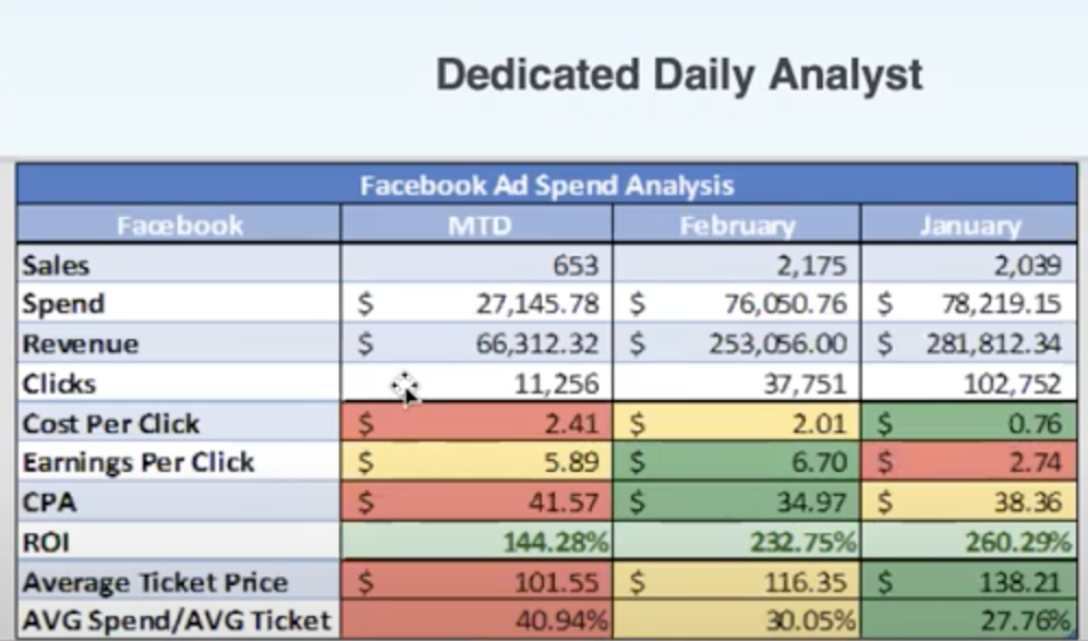 Dedicated Daily Analyst data, Facebook acquisition, by Fully Accountable