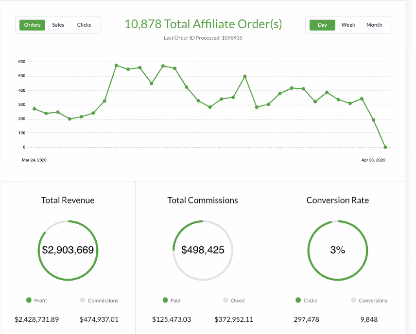 Refersion Backend Reporting Dashboard with Revenue Affiliates and Commissions