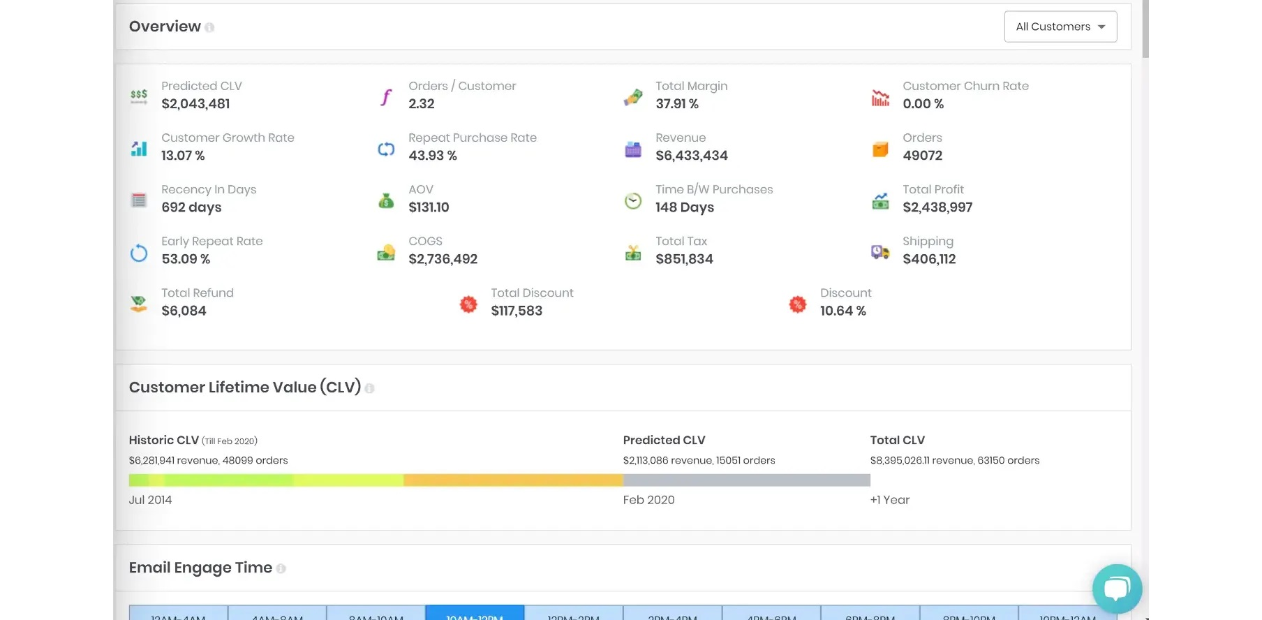 Overview dashboard in Enalito