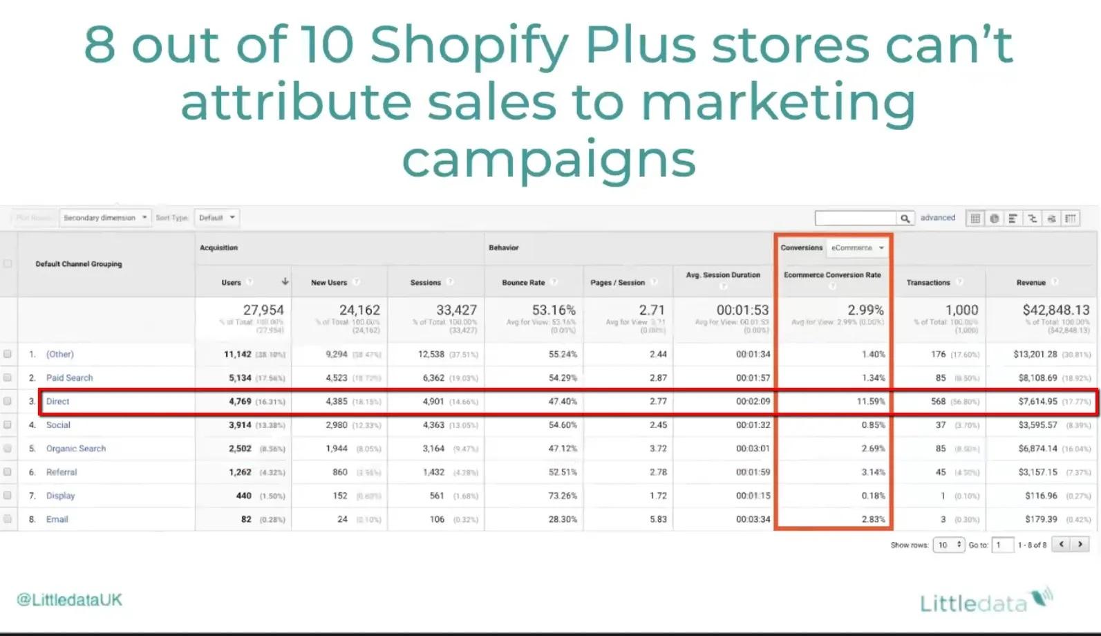 Littledata_Sales Attribution