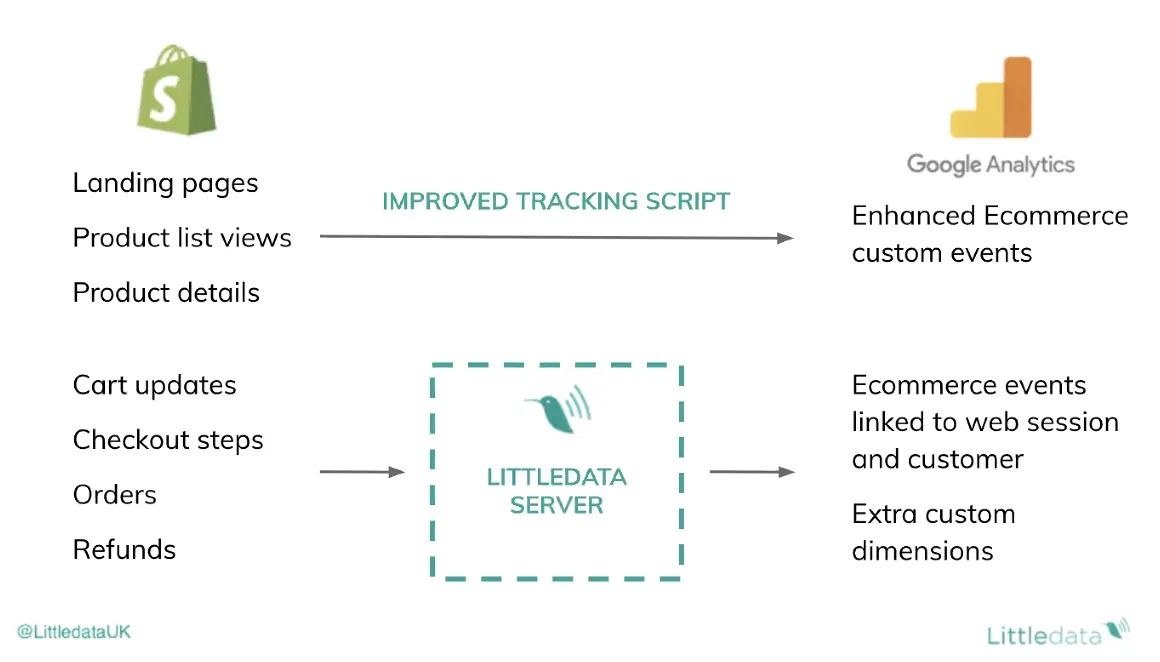Littledata_Tracking