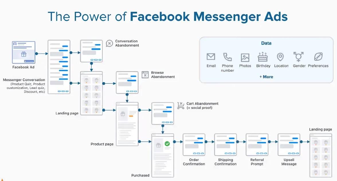 OctaneAI_Facebook Messenger Ads