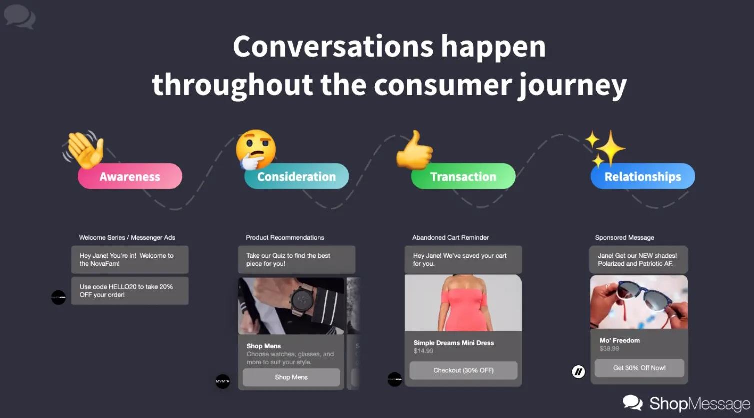 Shopmessage conversations happen throughout the consumer journey