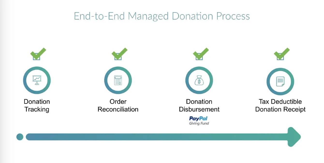 shoppinggives end to end managed donation process
