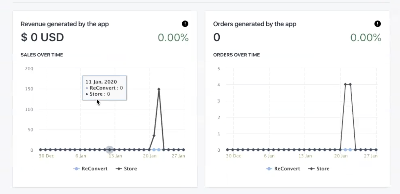 ReConvert revenue generated by the app