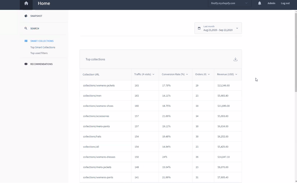 Findify Smart collection dashboard sample