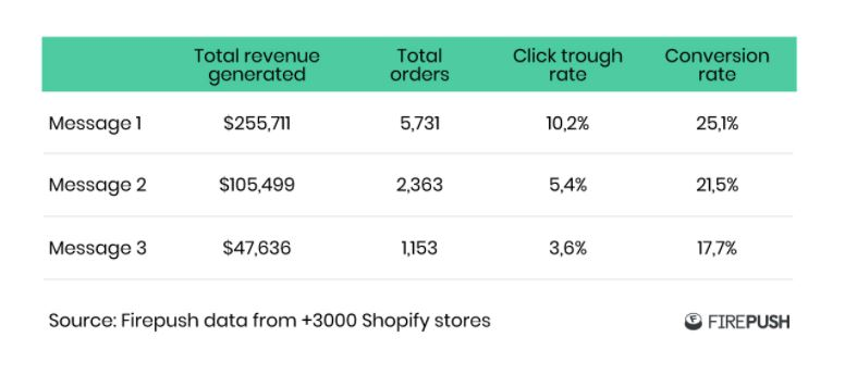 Firepush total sales revenue generated table