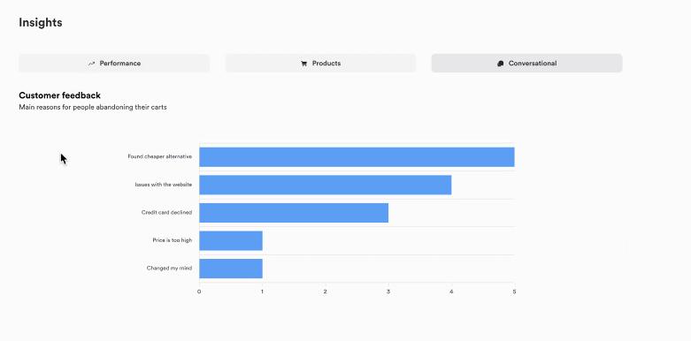 Cartloop customer feedback with insights