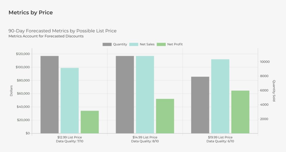 Pricestack_Metrics by Price