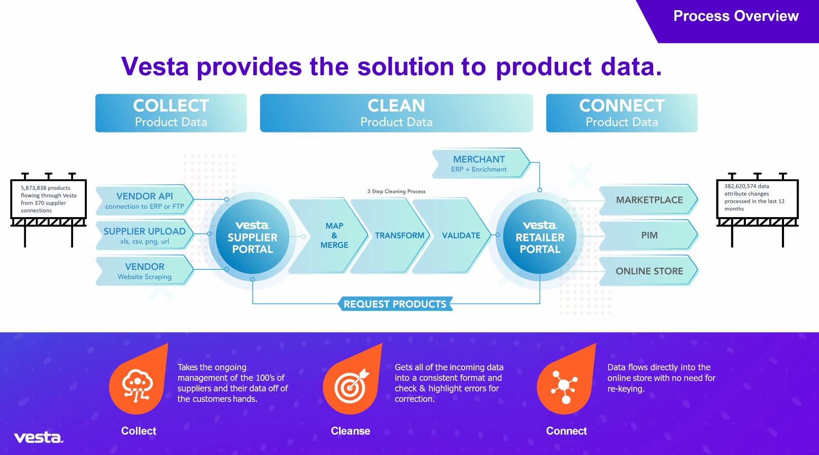 Vesta Process and Platform Overview