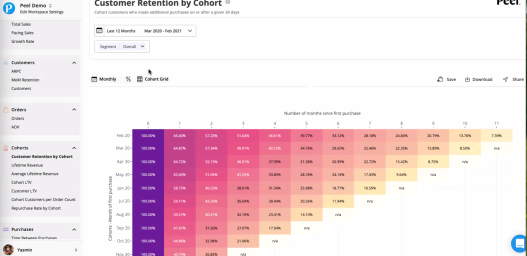 Peel Insights Customer Retention by Cohort