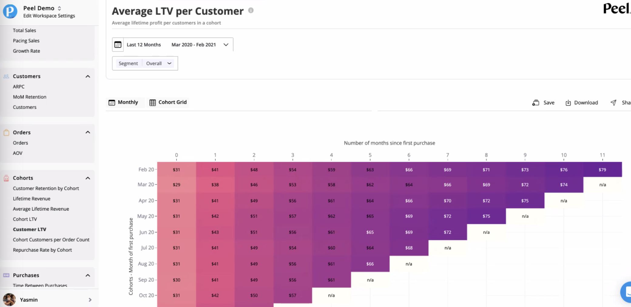 Peel Insights Average LTV Per Customer