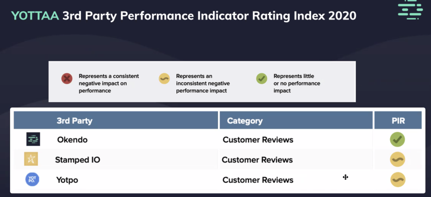 Okendo 3rd Rating Performance Indicator Rating Index