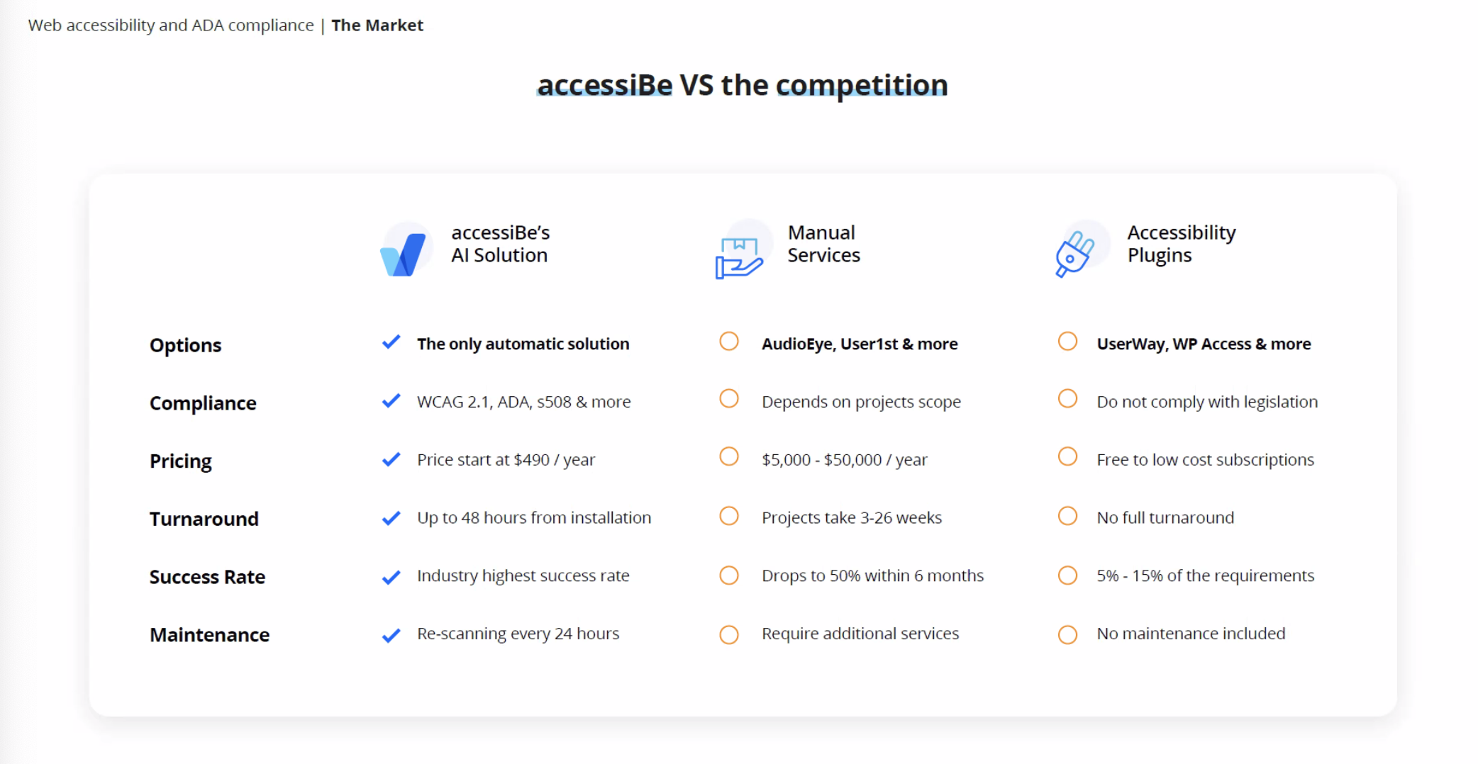 accessiBe vs the competition