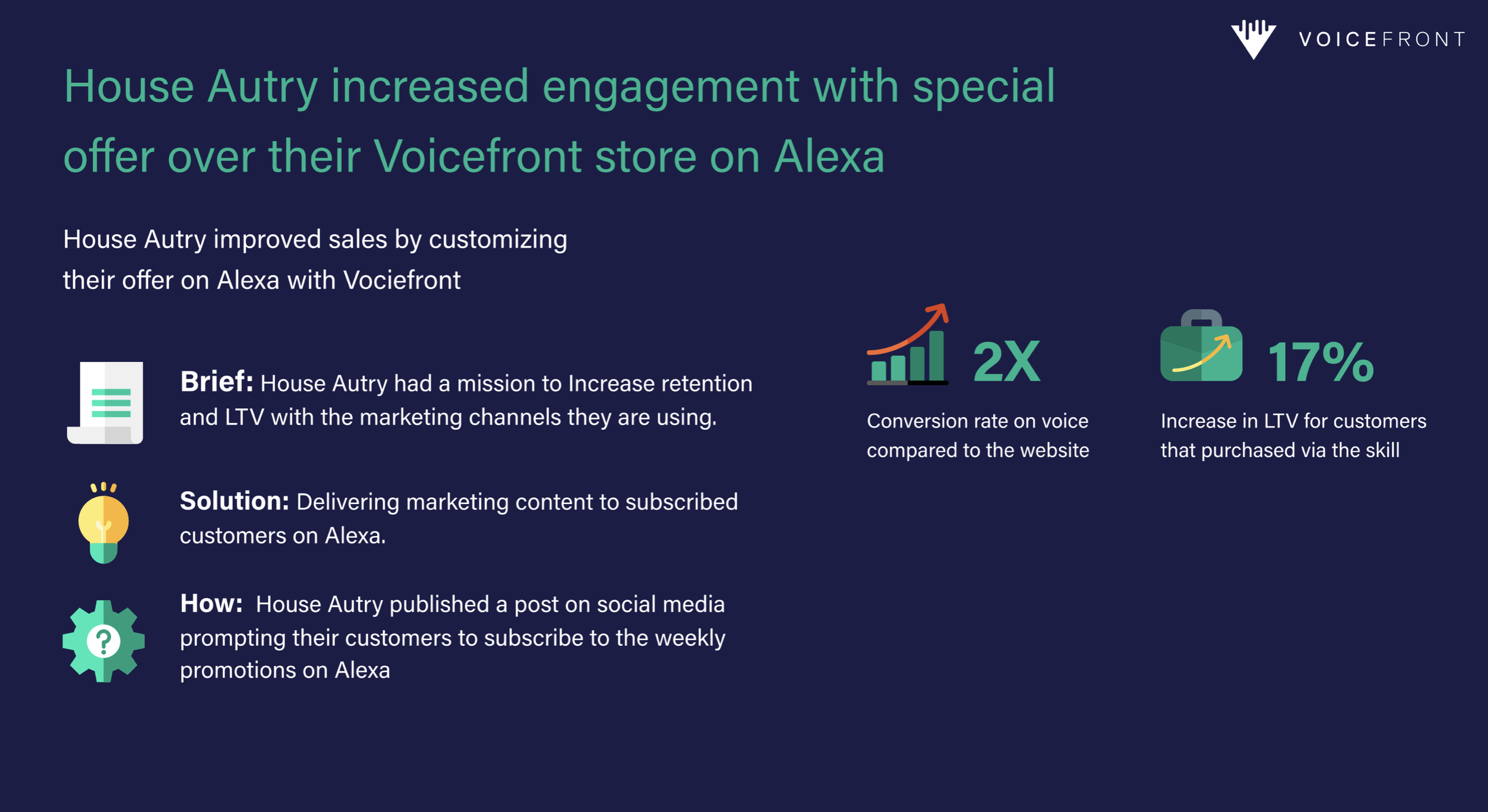 Voicefront House Autry Case Study