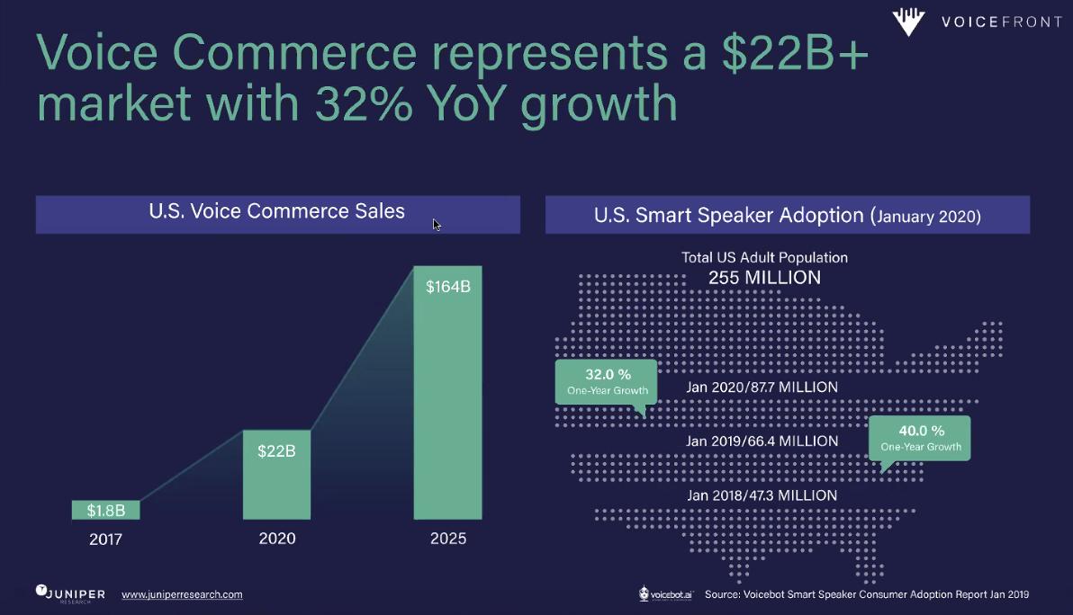 Voicefront Voice Commerce Market Representation