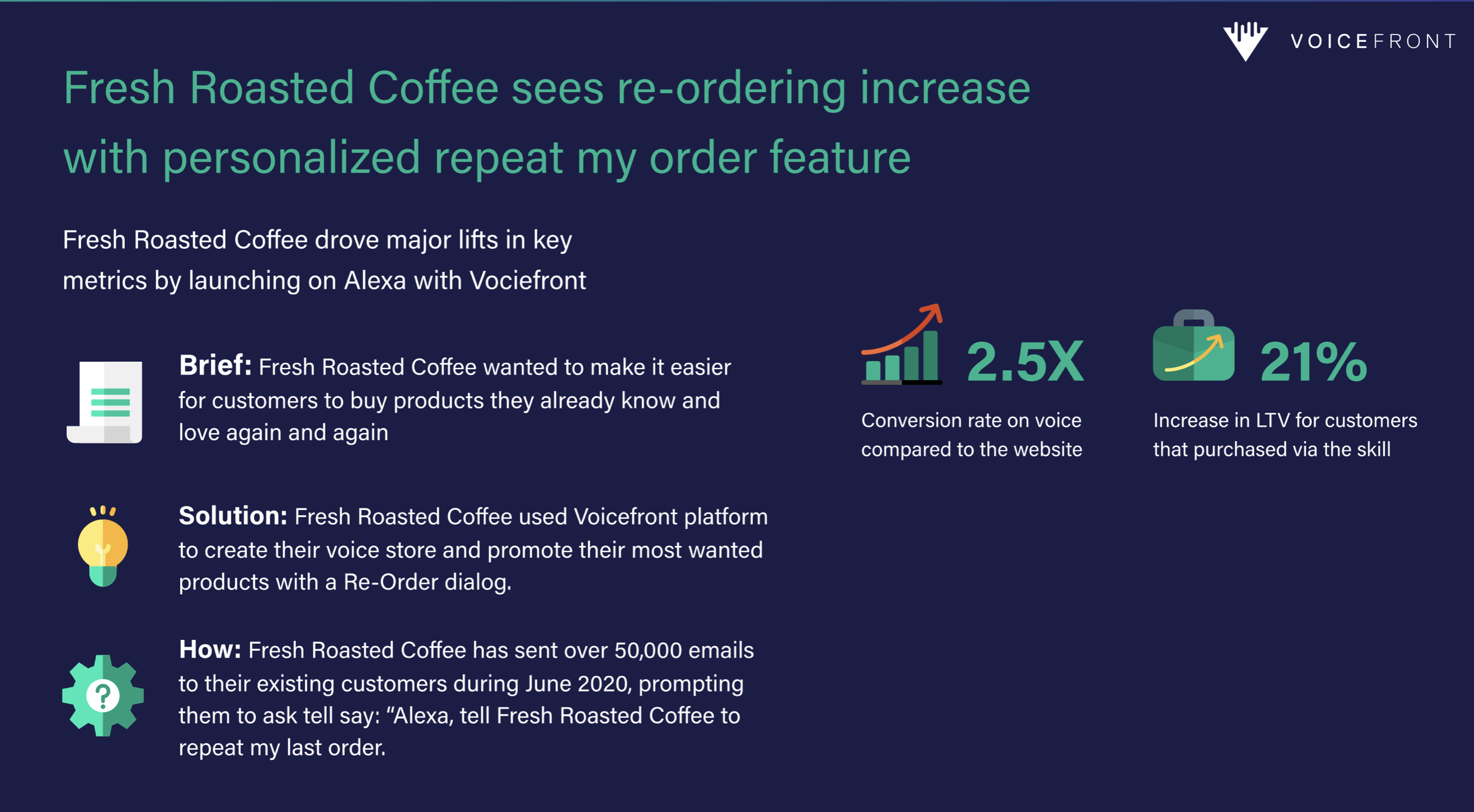 Voicefront Case study Fresh Roasted Coffee