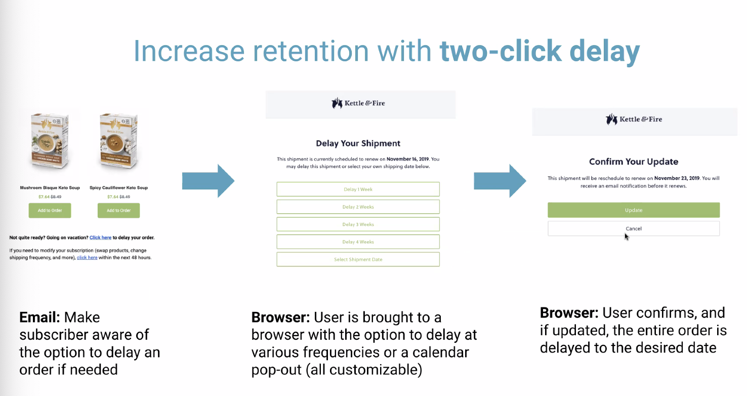Arpu Increase Retention with two click delay