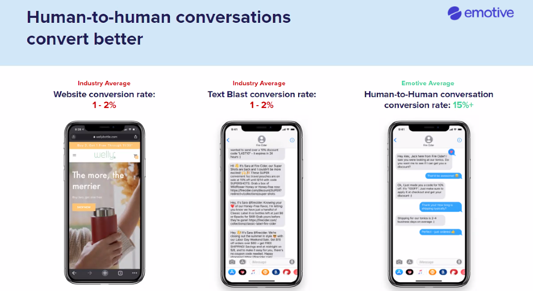 Emotive Conversion Rate Examples