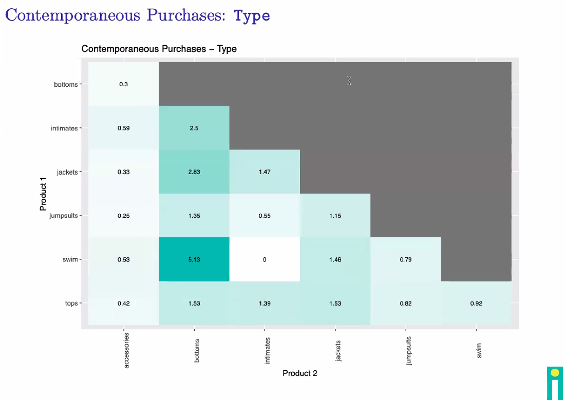 Decile Custom Analytics Purchase by Product Type