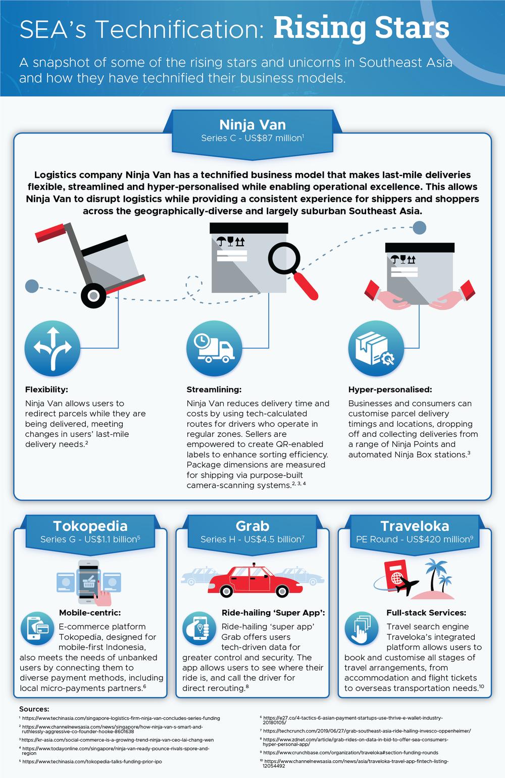 SEA Technification - Ninja Van, Tokopedia, Grab, Traveloka