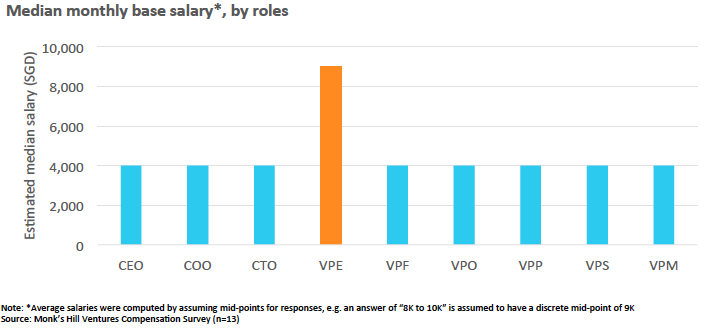 Chart 2 : Median base monthly salary of senior executives in Singapore tech startups