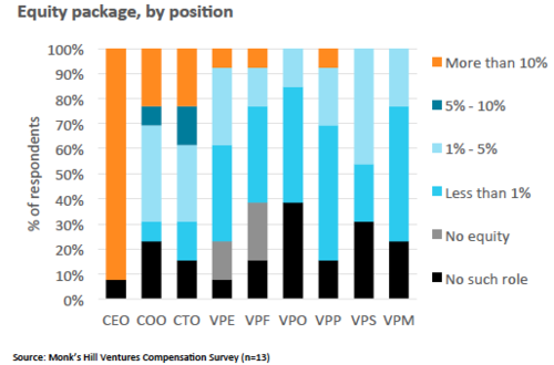 Chart 8 : Percentage equity share in company by role