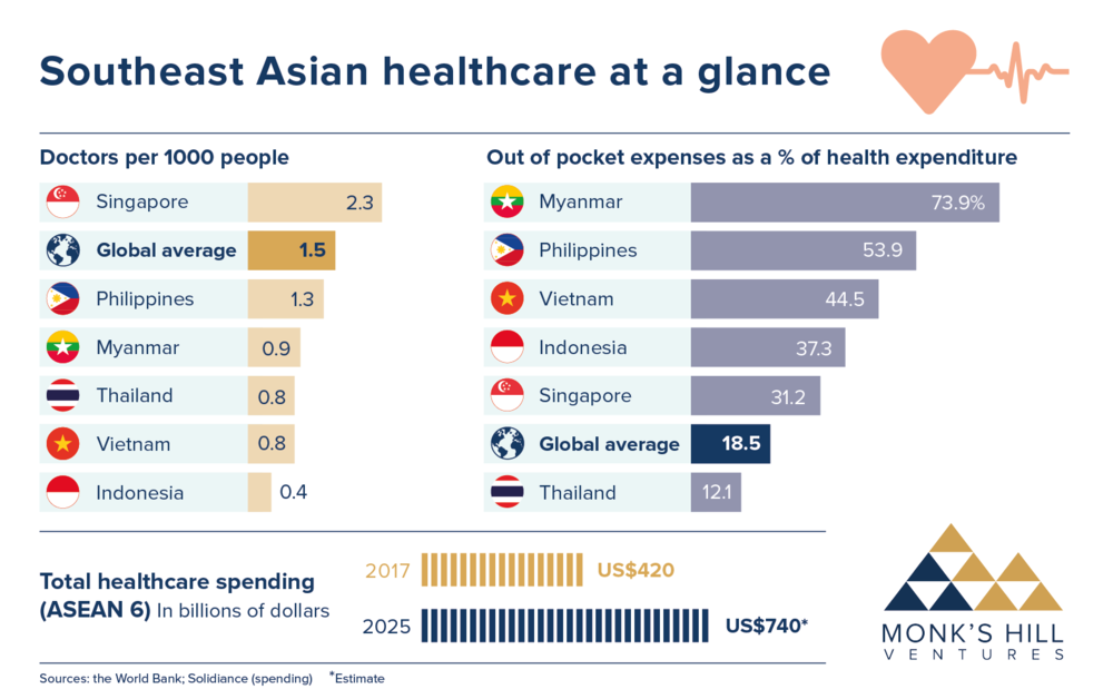 Southeast Asian healthcare at a glance