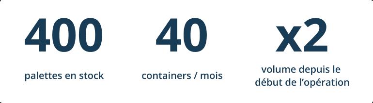 400 palettes en stock, 40 containers par mois, 2 fois plus de volume depuis le début de l'opération