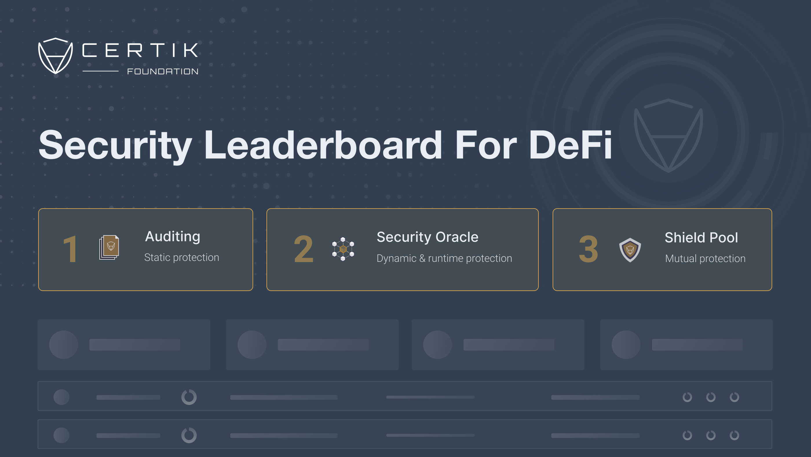Security Leaderboard for DeFi