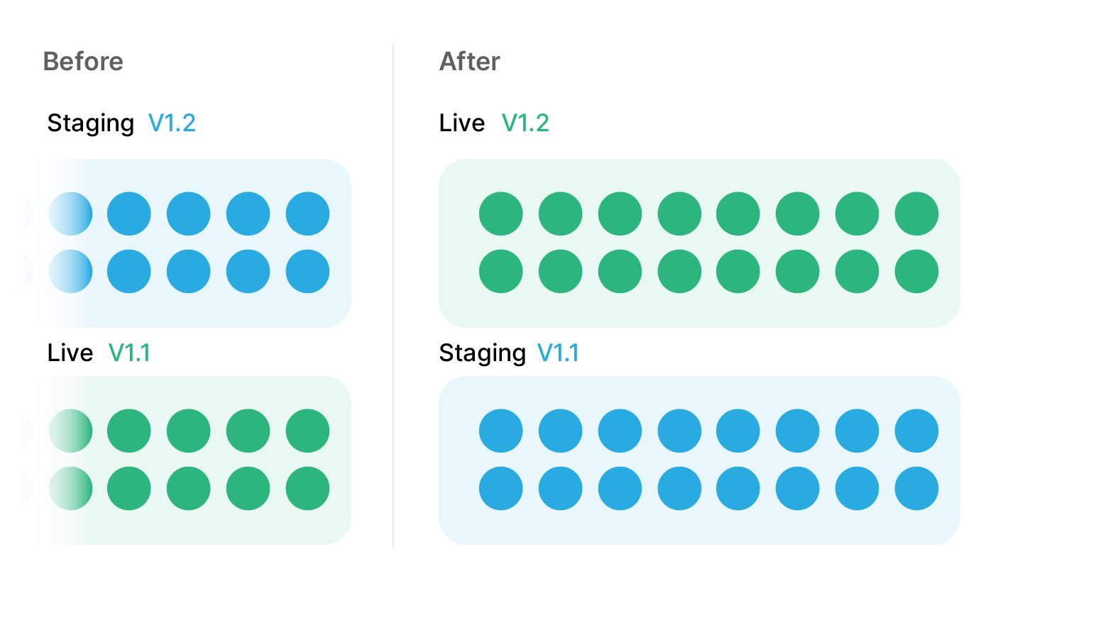 Blue-Green deployment